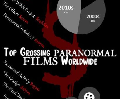 An Infograph: Top Grossing PARANORMAL Films Worldwide